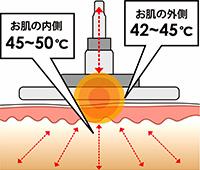 サーミ スムースは肌の表面の温度は常に42~45℃になるように徹底した温度管理